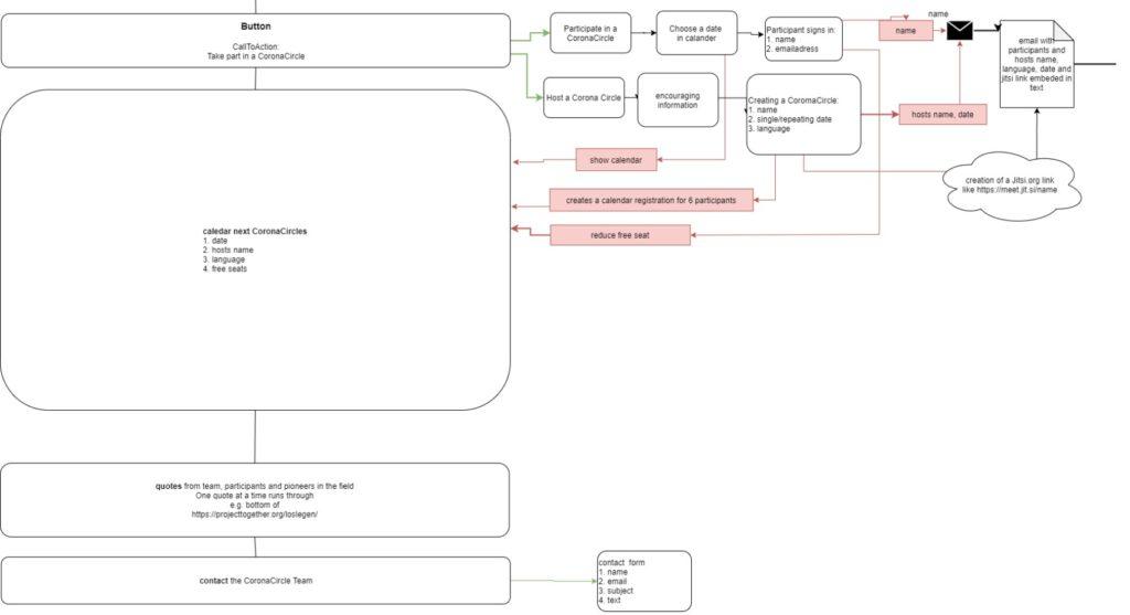 codevscovid19|hackathon|diagram