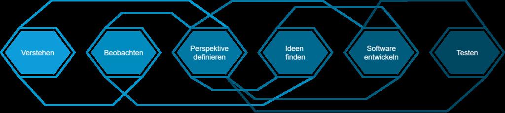 diagram|design|thinking